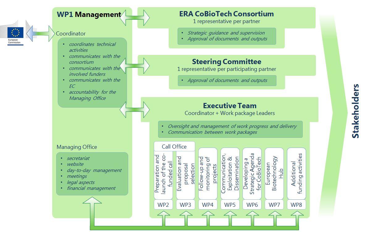 Governance Board